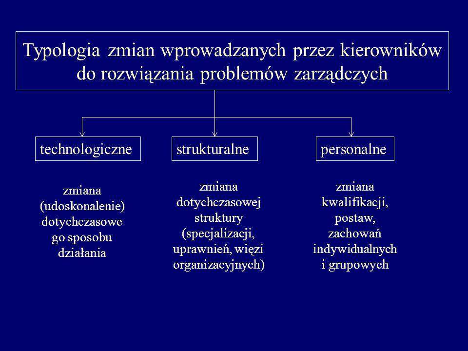 Typologia zmian wprowadzanych przez kierowników do rozwiązania problemów zarządczych technologicznestrukturalnepersonalne zmiana (udoskonalenie) dotychczasowe go sposobu działania zmiana dotychczasowej struktury (specjalizacji, uprawnień, więzi organizacyjnych) zmiana kwalifikacji, postaw, zachowań indywidualnych i grupowych