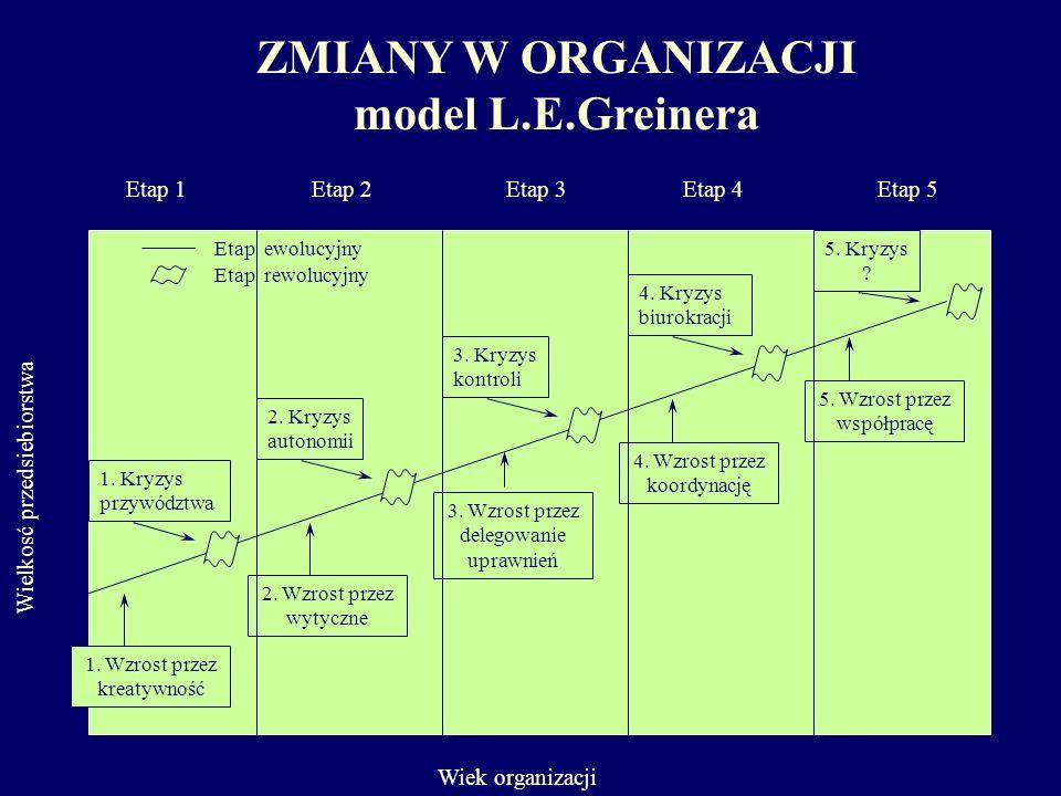 ZMIANY W ORGANIZACJI model L.E.Greinera Wiek organizacji Wielkosć przedsiebiorstwa Etap 3Etap 4Etap 5Etap 2 2. Wzrost przez wytyczne 3. Wzrost przez d