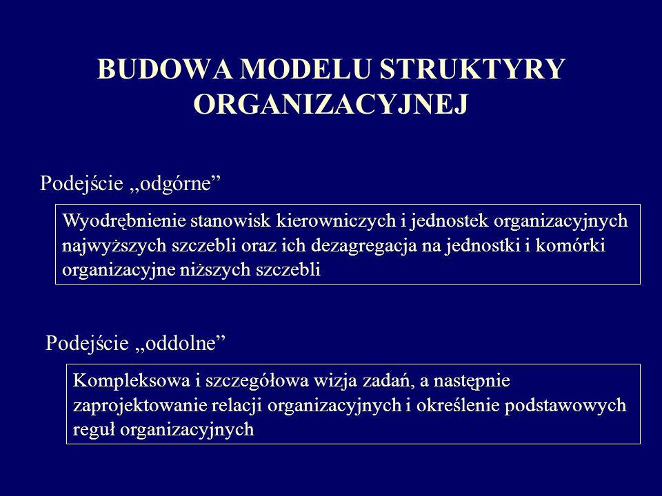 BUDOWA MODELU STRUKTYRY ORGANIZACYJNEJ Podejście odgórne Wyodrębnienie stanowisk kierowniczych i jednostek organizacyjnych najwyższych szczebli oraz i