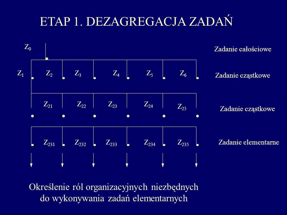 ETAP 1. DEZAGREGACJA ZADAŃ Określenie ról organizacyjnych niezbędnych do wykonywania zadań elementarnych Z0Z0 Z5Z5 Z4Z4 Z3Z3 Z2Z2 Z1Z1 Z6Z6 Z 24 Z 23