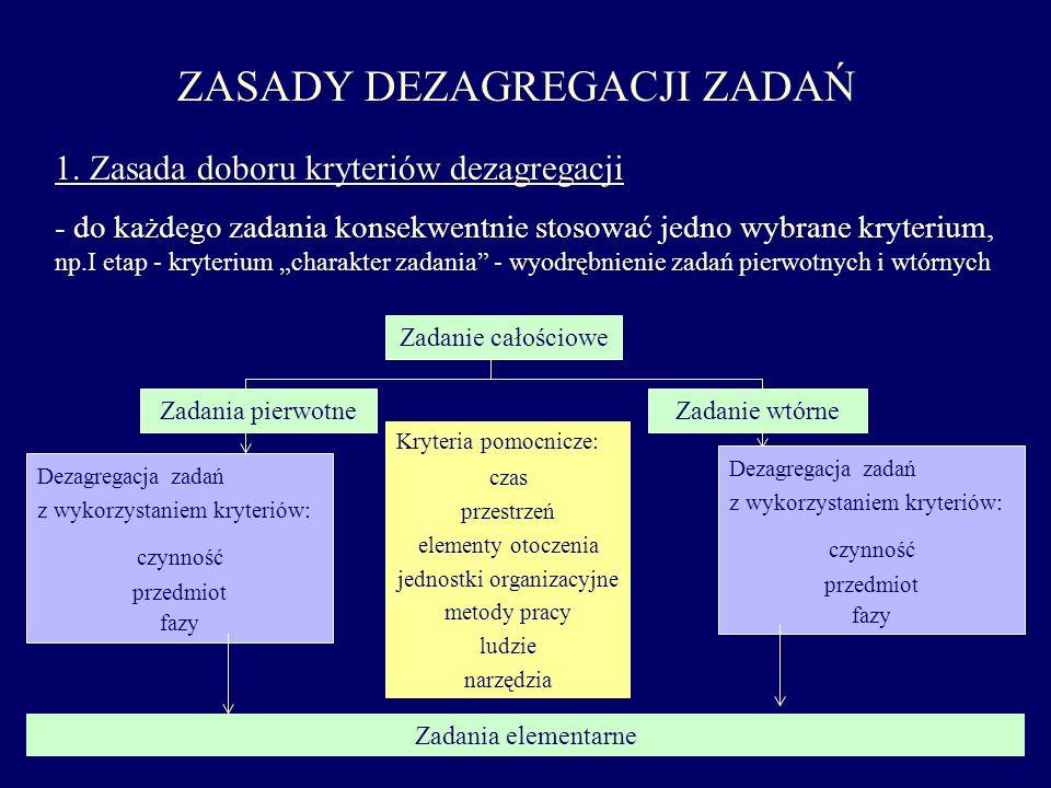 ZASADY DEZAGREGACJI ZADAŃ 1. Zasada doboru kryteriów dezagregacji - do każdego zadania konsekwentnie stosować jedno wybrane kryterium, np.I etap - kry