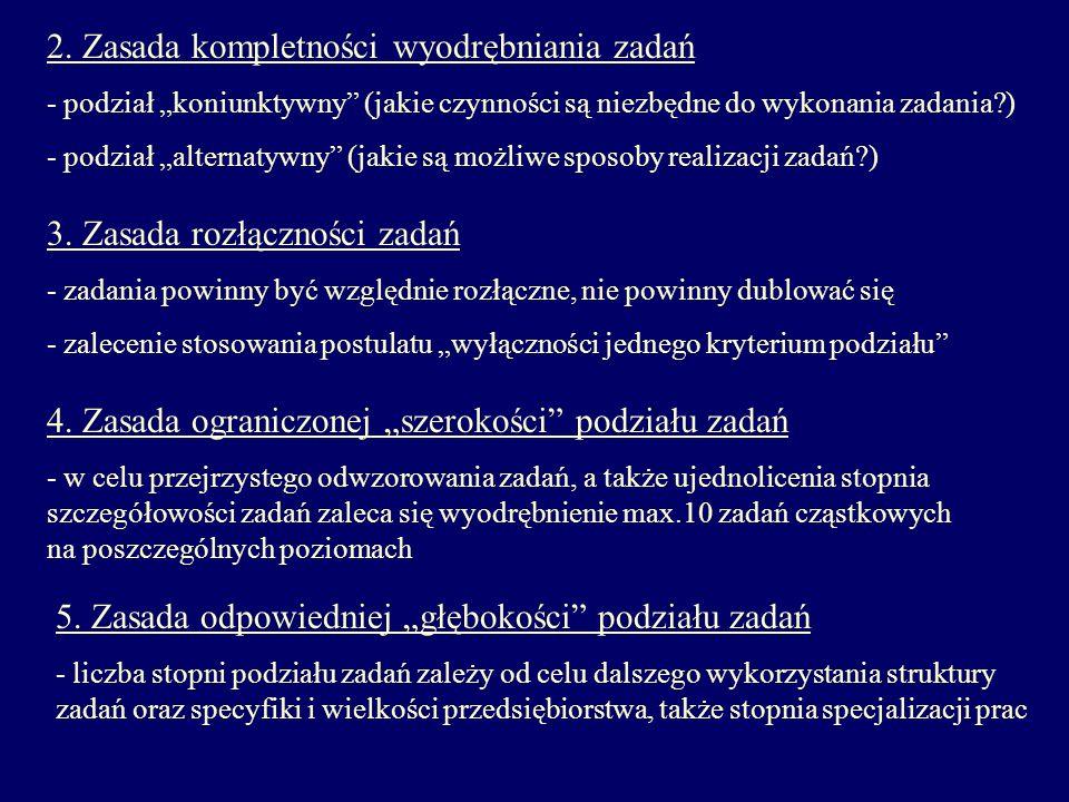 2. Zasada kompletności wyodrębniania zadań - podział koniunktywny (jakie czynności są niezbędne do wykonania zadania?) - podział alternatywny (jakie s