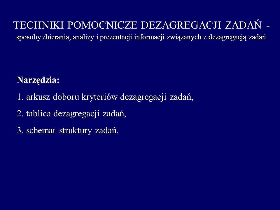 TECHNIKI POMOCNICZE DEZAGREGACJI ZADAŃ - sposoby zbierania, analizy i prezentacji informacji związanych z dezagregacją zadań Narzędzia: 1. arkusz dobo