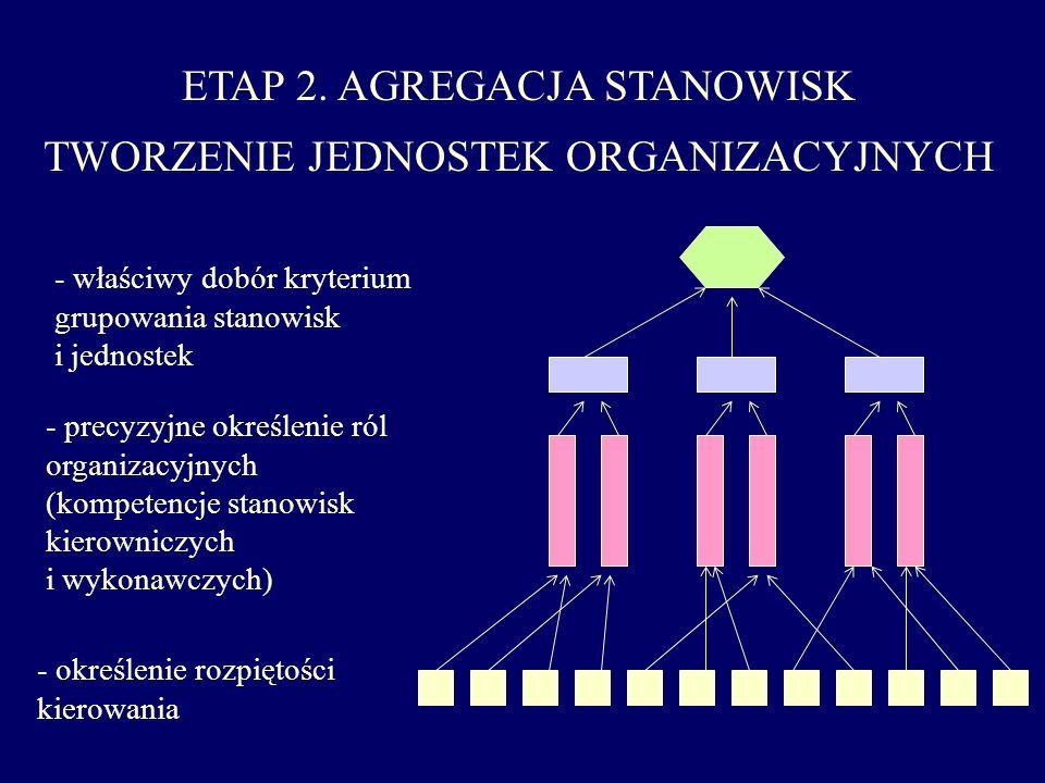 ETAP 2. AGREGACJA STANOWISK TWORZENIE JEDNOSTEK ORGANIZACYJNYCH - właściwy dobór kryterium grupowania stanowisk i jednostek - precyzyjne określenie ró