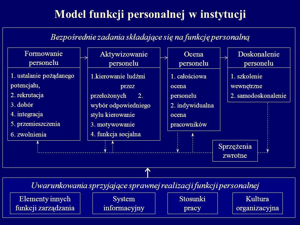 Model funkcji personalnej w instytucji Bezpośrednie zadania składające się na funkcję personalną Ocena personelu 1. całościowa ocena personelu 2. indy