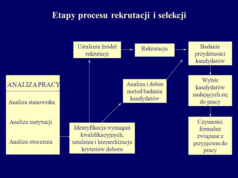 Etapy procesu rekrutacji i selekcji Czynności formalne związane z przyjęciem do pracy Rekrutacja ANALIZA PRACY Analiza stanowiska Analiza otoczenia An