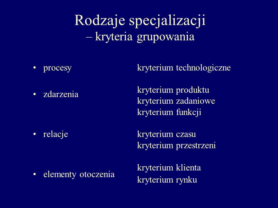 Rodzaje specjalizacji – kryteria grupowania procesy zdarzenia relacje elementy otoczenia kryterium technologiczne kryterium produktu kryterium zadanio