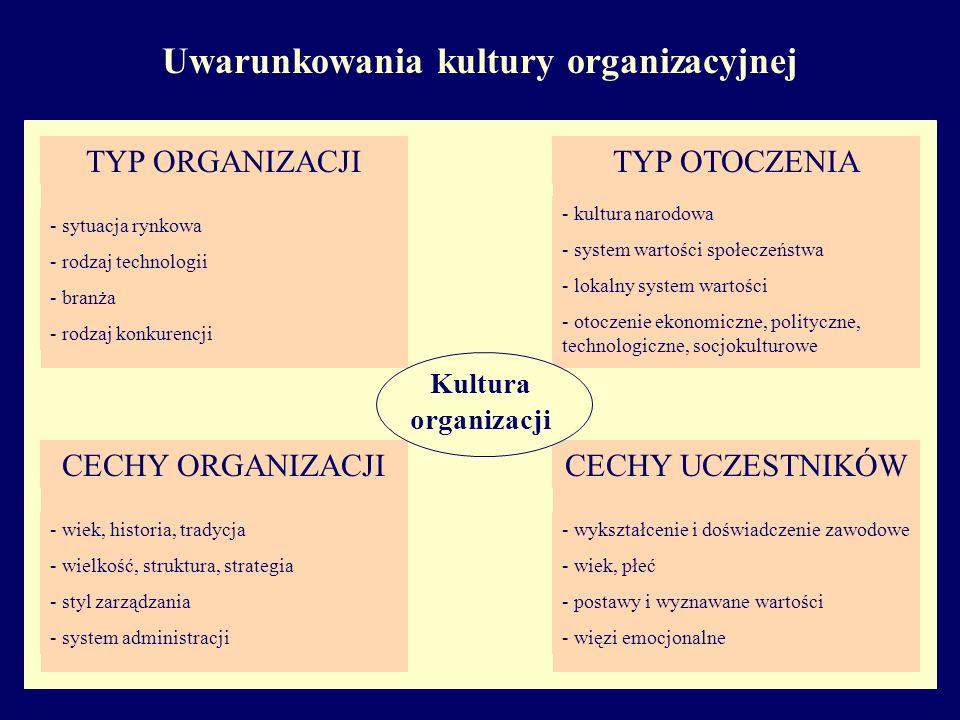 Uwarunkowania kultury organizacyjnej CECHY ORGANIZACJI - wiek, historia, tradycja - wielkość, struktura, strategia - styl zarządzania - system administracji TYP ORGANIZACJI - sytuacja rynkowa - rodzaj technologii - branża - rodzaj konkurencji TYP OTOCZENIA - kultura narodowa - system wartości społeczeństwa - lokalny system wartości - otoczenie ekonomiczne, polityczne, technologiczne, socjokulturowe CECHY UCZESTNIKÓW - wykształcenie i doświadczenie zawodowe - wiek, płeć - postawy i wyznawane wartości - więzi emocjonalne Kultura organizacji