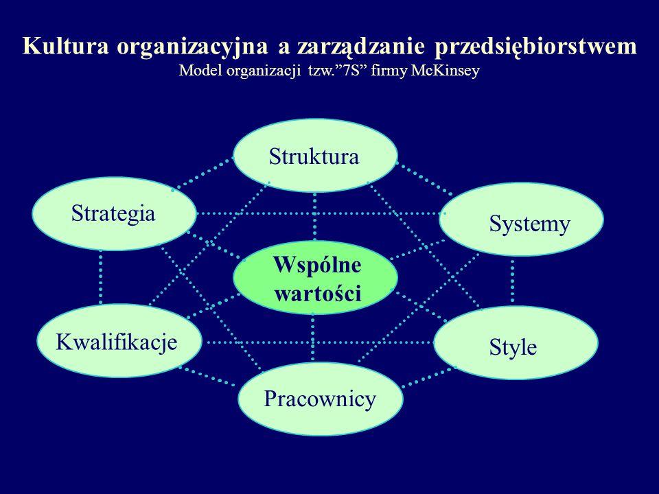 Kultura organizacyjna a zarządzanie przedsiębiorstwem Model organizacji tzw.7S firmy McKinsey Strategia Kwalifikacje Pracownicy Wspólne wartości Struktura Systemy Style
