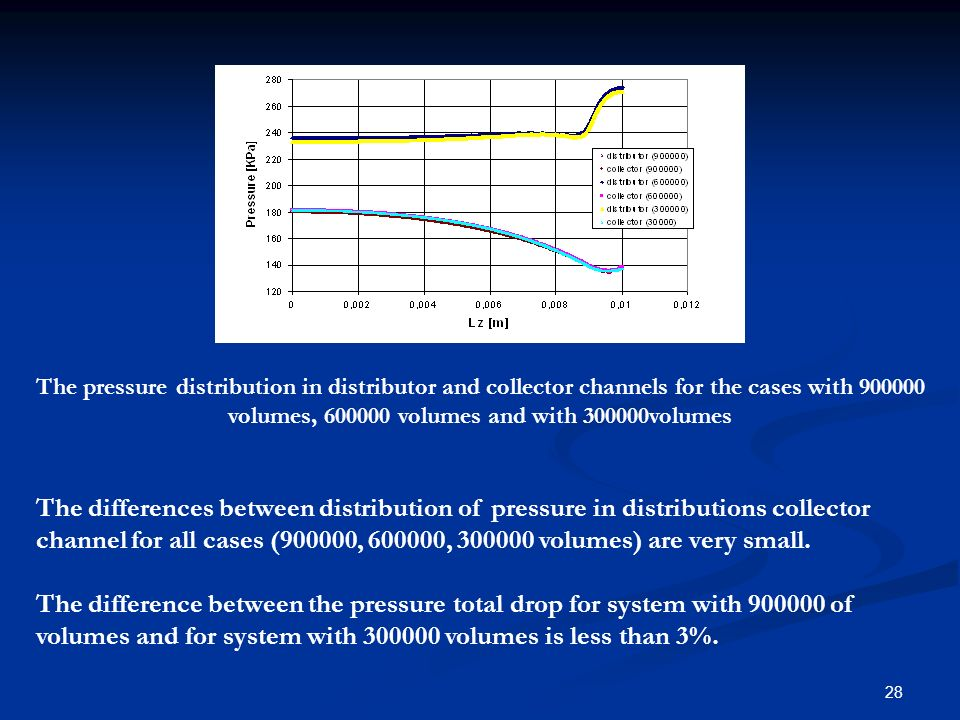 28 The pressure distribution in distributor and collector channels for the cases with 900000 volumes, 600000 volumes and with 300000volumes The differ