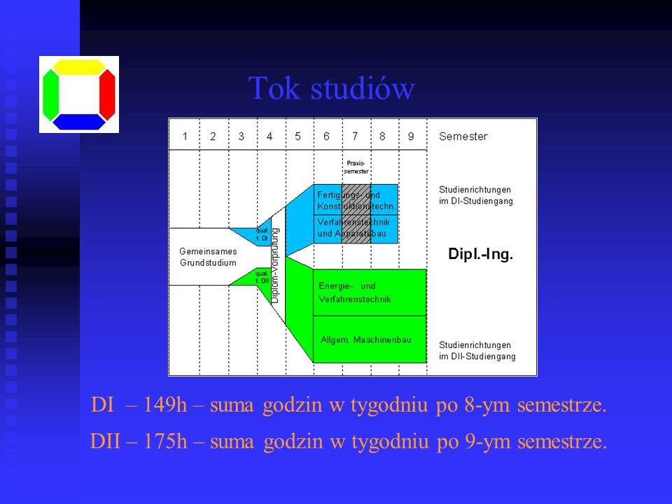 Tok studiów DI – 149h – suma godzin w tygodniu po 8-ym semestrze. DII – 175h – suma godzin w tygodniu po 9-ym semestrze.