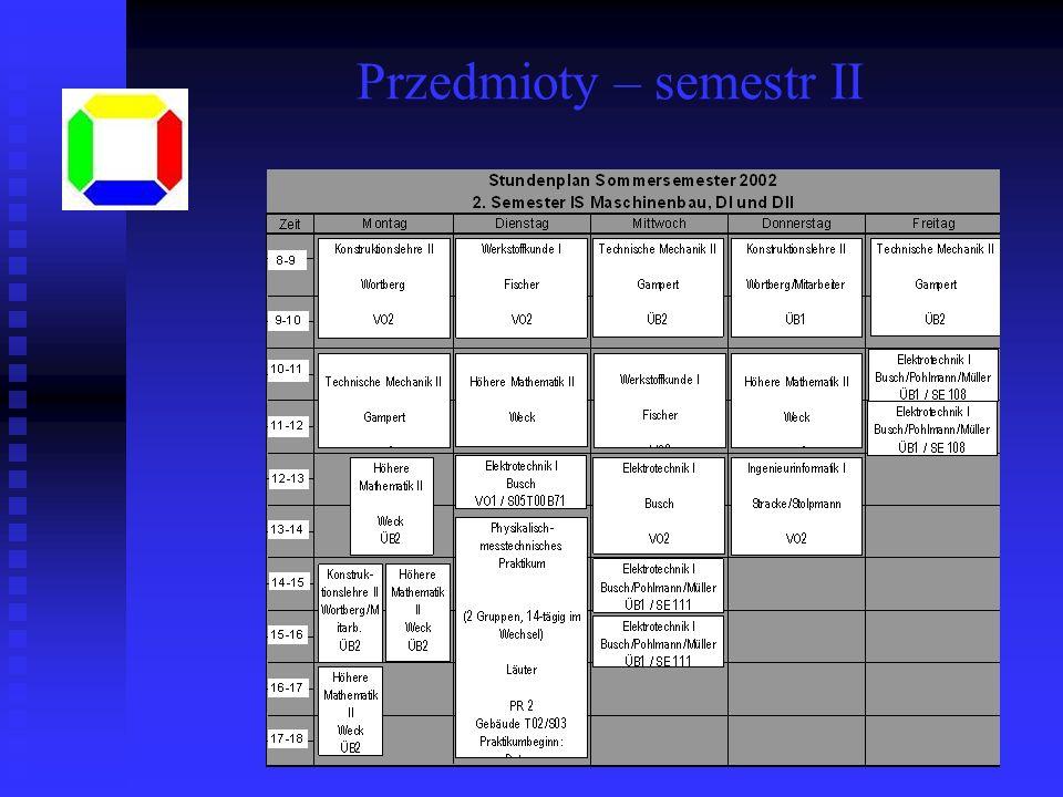 Przedmioty – semestr II