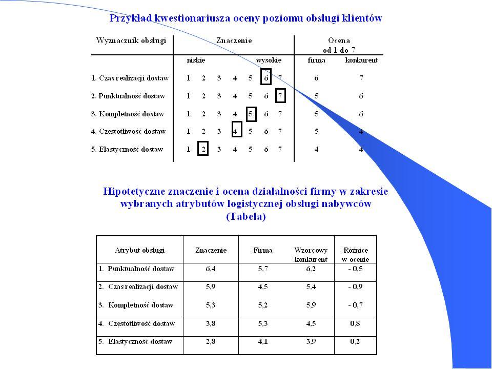 Procedura określania poziomu obsługi klientów 1. Identyfikacja: a) oczekiwań klientów, b) poziomu obsługi oferowanego przez głównych konkurentów. 2. C
