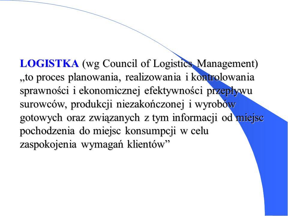 Podstawy Logistyki Opracował: prof. zw dr hab. Jarosław Witkowski