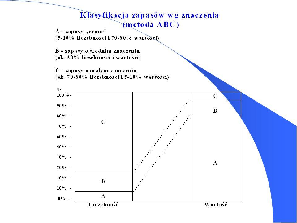 Podział zapasów A. Funkcjonalny podział zapasów: I. Zapasy prawidłowe: 1. Zapasy cykliczne. 2. Zapasy w drodze (w tranzycie). 3. Zapasy bezpieczeństwa