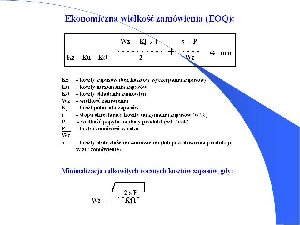 Koszty zapasów 1.Koszty utrzymania zapasów (kapitałowe, składowania, obsługi i ryzyka) 2.Koszty dostaw (składania i realizacji zamówień, koszt przesta