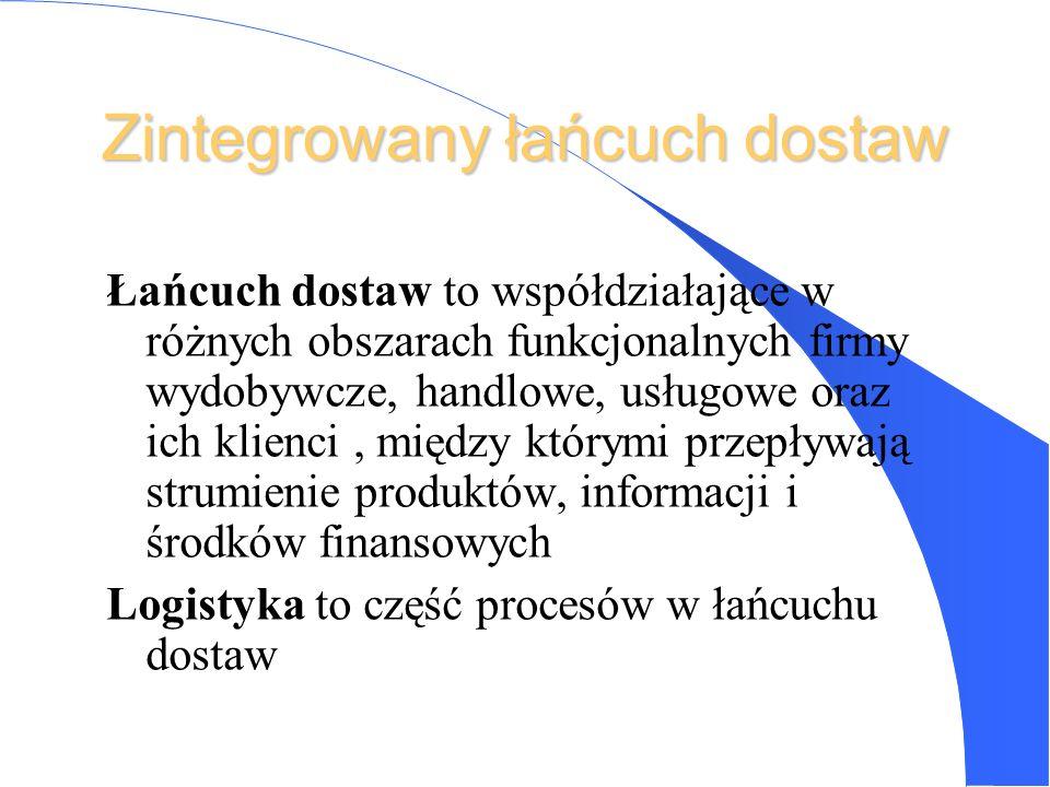 LOGISTKA(wg Council of Logistics Management) LOGISTKA (wg Council of Logistics Management) to proces planowania, realizowania i kontrolowania sprawnoś