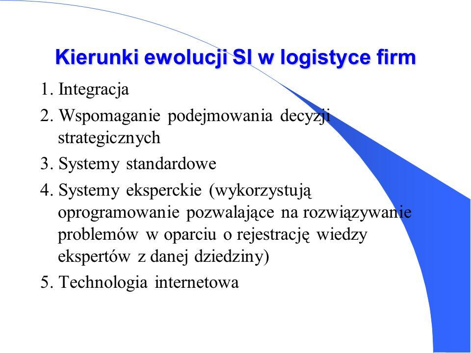 Podstawowe kierunki zastosowania komputerów w logistyce (USA) - transmisja i przetwarzanie informacji zawartych w zamówieniach -kontrola i planowanie