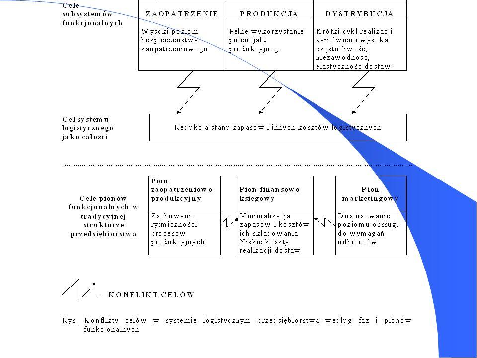 Podstawowe decyzje i działania logistyczne: - lokalizowanie zakładów produkcyjnych i składów, - działalność transportowa, - magazynowanie i czynności