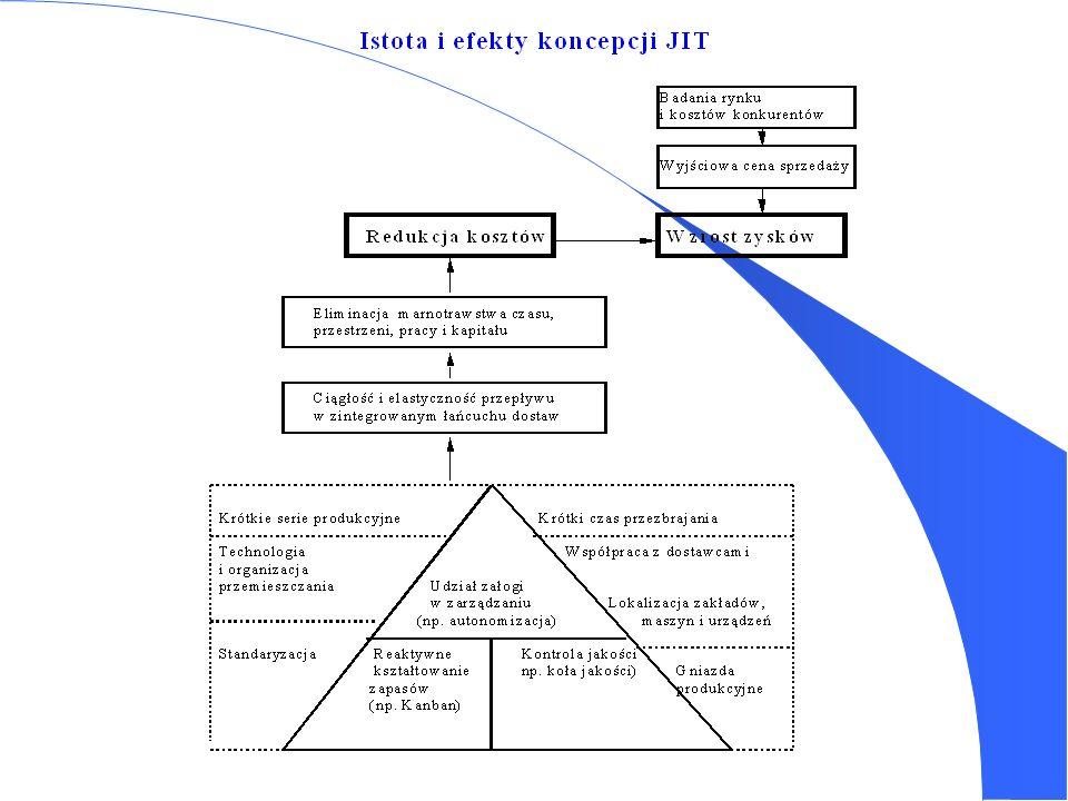 Cechy wspólne filozofii Just-in-time - szkolenie i współuczestnictwo załogi (autonomizacja, minimalizacja zapasów na każdym stanowisku pracy); - ogran