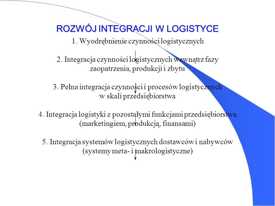 Podstawowe kierunki zastosowania komputerów w logistyce (USA) - transmisja i przetwarzanie informacji zawartych w zamówieniach -kontrola i planowanie zapasów -wybór środka transportu i drogi przewozu -rozliczenia finansowe ze spedytorami -harmonogramowanie produkcji i przewozów -decyzje lokalizacyjne -sterowanie pracą zautomatyzowanych magazynów