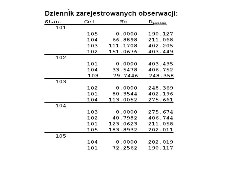 Proces wyrównania sieci można podzielić na trzy etapy: -Wprowadzenie danych -Obliczenia -Wyniki wyrównania Wprowadzenie danych: -Współrzędne punktów znanych -Zmierzone kąty, kierunki, długości, azymuty