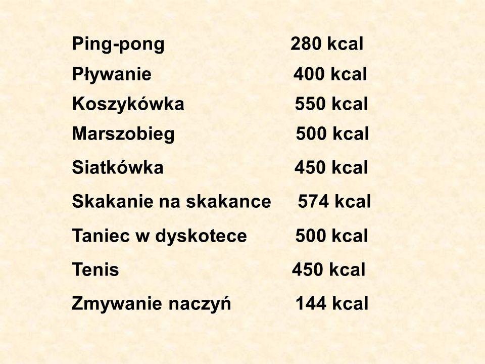 Ping-pong 280 kcal Pływanie 400 kcal Koszykówka 550 kcal Marszobieg 500 kcal Siatkówka 450 kcal Skakanie na skakance 574 kcal Taniec w dyskotece 500 k