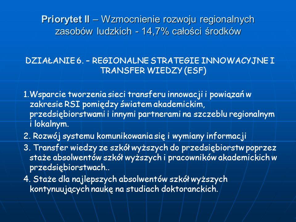 Priorytet II – Wzmocnienie rozwoju regionalnych zasobów ludzkich - 14,7% całości środków DZIAŁANIE 6. – REGIONALNE STRATEGIE INNOWACYJNE I TRANSFER WI