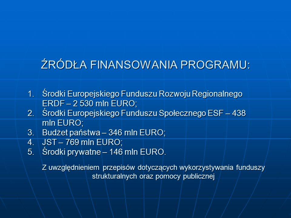 ŹRÓDŁA FINANSOWANIA PROGRAMU: 1.Środki Europejskiego Funduszu Rozwoju Regionalnego ERDF – 2 530 mln EURO; 2.Środki Europejskiego Funduszu Społecznego