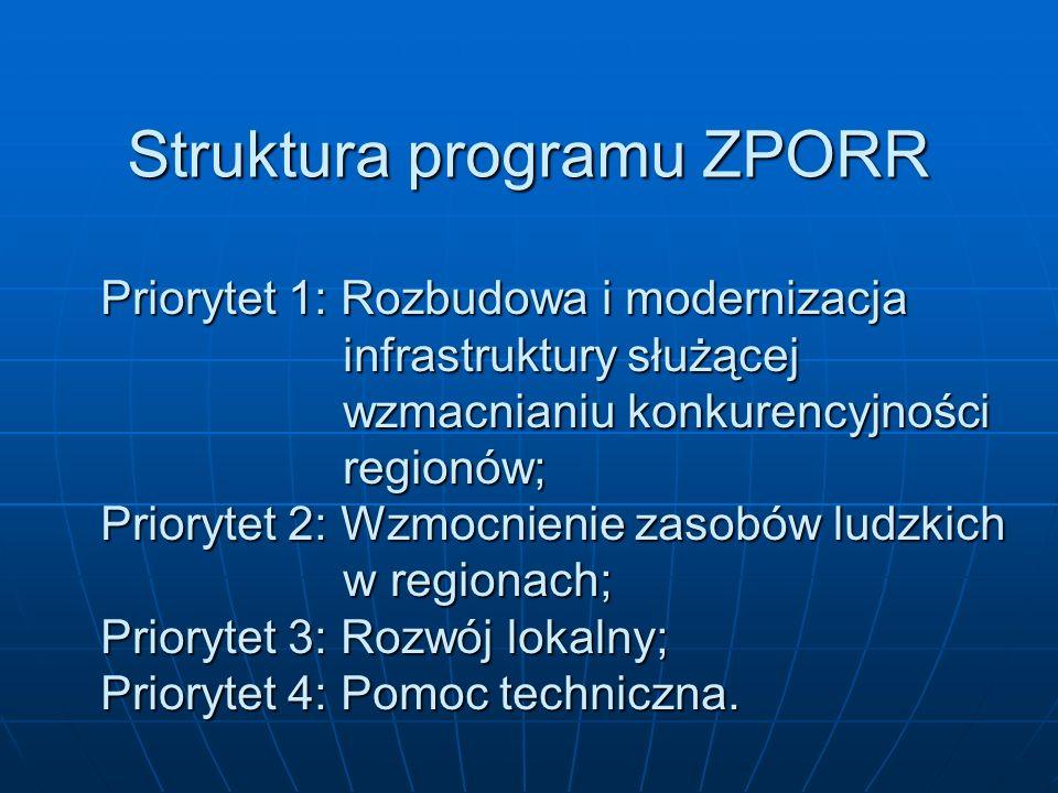PRIORYTET 1 programu ZPORR Rozbudowa i Modernizacja Infrastruktury służącej wzmacnianiu konkurencyjności regionów Działanie 1: Modernizacja i rozbudowa regionalnego układu transportowego; Działanie 2: Infrastruktura ochrony środowiska; Działanie 3: Regionalna infrastruktura społeczna; Działanie 4: Rozwój turystyki i kultury; Działanie 5: Infrastruktura społeczeństwa informacyjnego; Działanie 6: Infrastruktura transportu miejskiego w aglomeracjach.