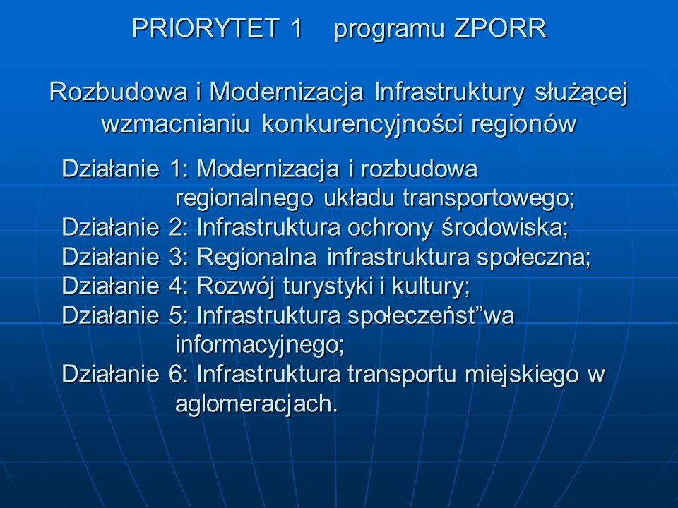 PRIORYTET 2 programu ZPORR Wzmocnienie rozwoju zasobów ludzkich w regionach Działanie 1: Rozwój umiejętności powiązany z potrzebami regionalnych rynków pracy i możliwości kształcenia ustawicznego; Działanie 2: Wyrównywanie szans edukacyjnych przez programy stypendialne; Działanie 3: Reorientacja zawodowa osób odchodzących z rolnictwa; z rolnictwa; Działanie 4: Reorientacja zawodowa osób zagrożonych procesami restrukturyzacyjnymi; Działanie 5: Promocja przedsiębiorczości; Działanie 6: Regionalne strategie innowacyjne i transfer wiedzy.