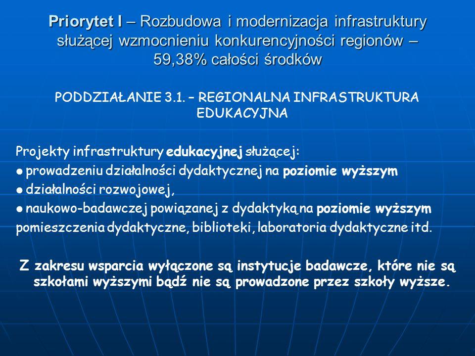 Priorytet I – Rozbudowa i modernizacja infrastruktury służącej wzmocnieniu konkurencyjności regionów – 59,38% całości środków PODDZIAŁANIE 3.1. – REGI