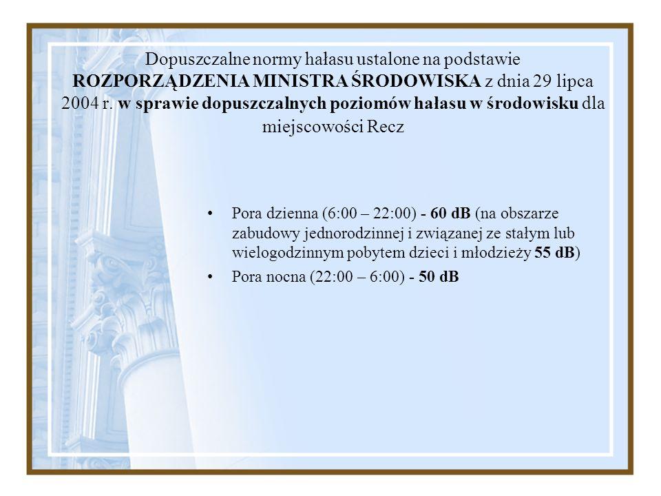 Dopuszczalne normy hałasu ustalone na podstawie ROZPORZĄDZENIA MINISTRA ŚRODOWISKA z dnia 29 lipca 2004 r. w sprawie dopuszczalnych poziomów hałasu w