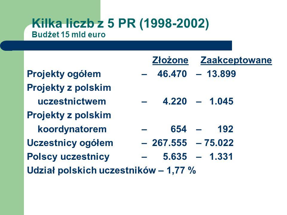 Kilka liczb z 5 PR (1998-2002) Budżet 15 mld euro Złożone Projekty ogółem – 46.470 Projekty z polskim uczestnictwem– 4.220 Projekty z polskim koordyna