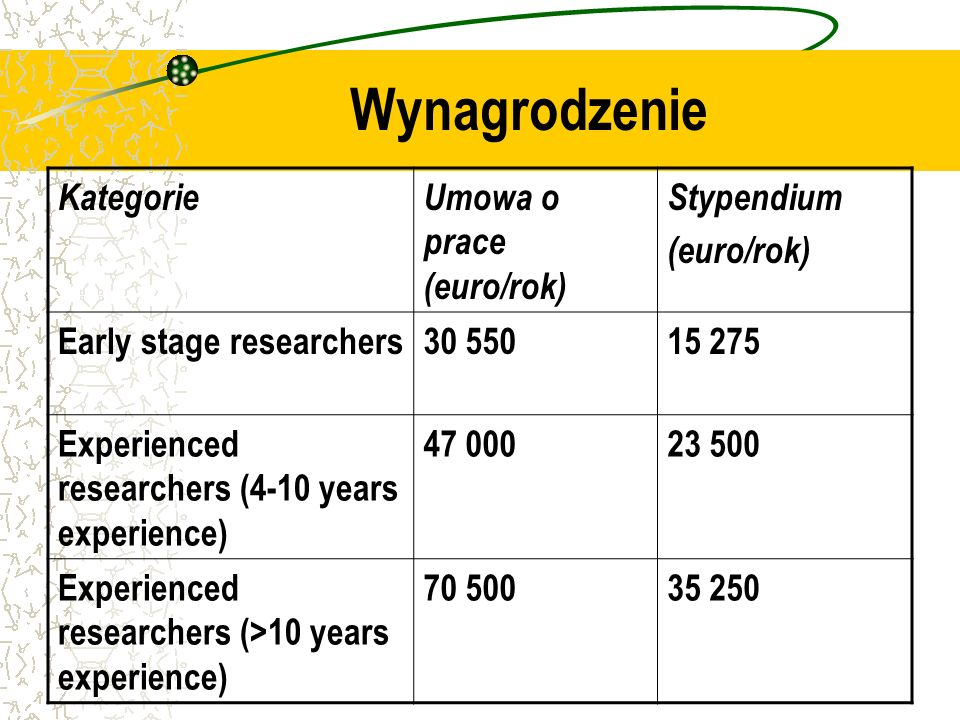 Wynagrodzenie KategorieUmowa o prace (euro/rok) Stypendium (euro/rok) Early stage researchers30 55015 275 Experienced researchers (4-10 years experience) 47 00023 500 Experienced researchers (>10 years experience) 70 50035 250