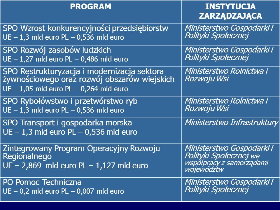 PROGRAMINSTYTUCJA ZARZĄDZAJĄCA SPO Wzrost konkurencyjności przedsiębiorstw UE – 1,3 mld euro PL – 0,536 mld euro Ministerstwo Gospodarki i Polityki Społecznej SPO Rozwój zasobów ludzkich UE – 1,27 mld euro PL – 0,486 mld euro Ministerstwo Gospodarki i Polityki Społecznej SPO Restrukturyzacja i modernizacja sektora żywnościowego oraz rozwój obszarów wiejskich UE – 1,05 mld euro PL – 0,264 mld euro Ministerstwo Rolnictwa i Rozwoju Wsi SPO Rybołówstwo i przetwórstwo ryb UE – 1,3 mld euro PL – 0,536 mld euro Ministerstwo Rolnictwa i Rozwoju Wsi SPO Transport i gospodarka morska UE – 1,3 mld euro PL – 0,536 mld euro Ministerstwo Infrastruktury Zintegrowany Program Operacyjny Rozwoju Regionalnego UE – 2,869 mld euro PL – 1,127 mld euro Ministerstwo Gospodarki i Polityki Społecznej we współpracy z samorządami województw PO Pomoc Techniczna UE – 0,2 mld euro PL – 0,007 mld euro Ministerstwo Gospodarki i Polityki Społecznej