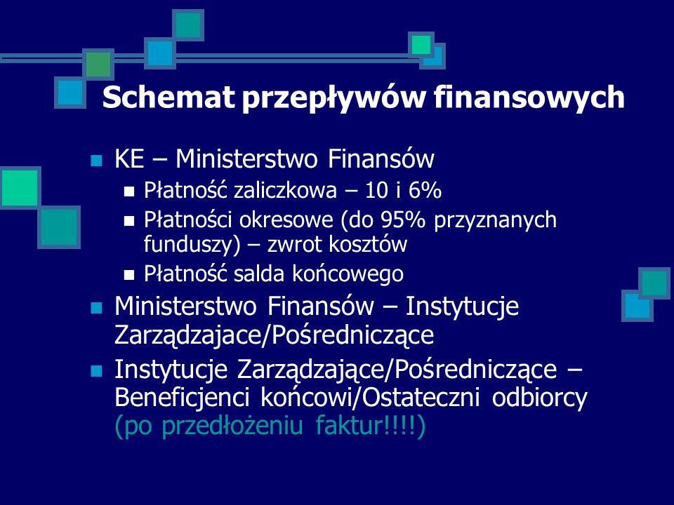 Schemat przepływów finansowych KE – Ministerstwo Finansów Płatność zaliczkowa – 10 i 6% Płatności okresowe (do 95% przyznanych funduszy) – zwrot kosztów Płatność salda końcowego Ministerstwo Finansów – Instytucje Zarządzajace/Pośredniczące Instytucje Zarządzające/Pośredniczące – Beneficjenci końcowi/Ostateczni odbiorcy (po przedłożeniu faktur!!!!)
