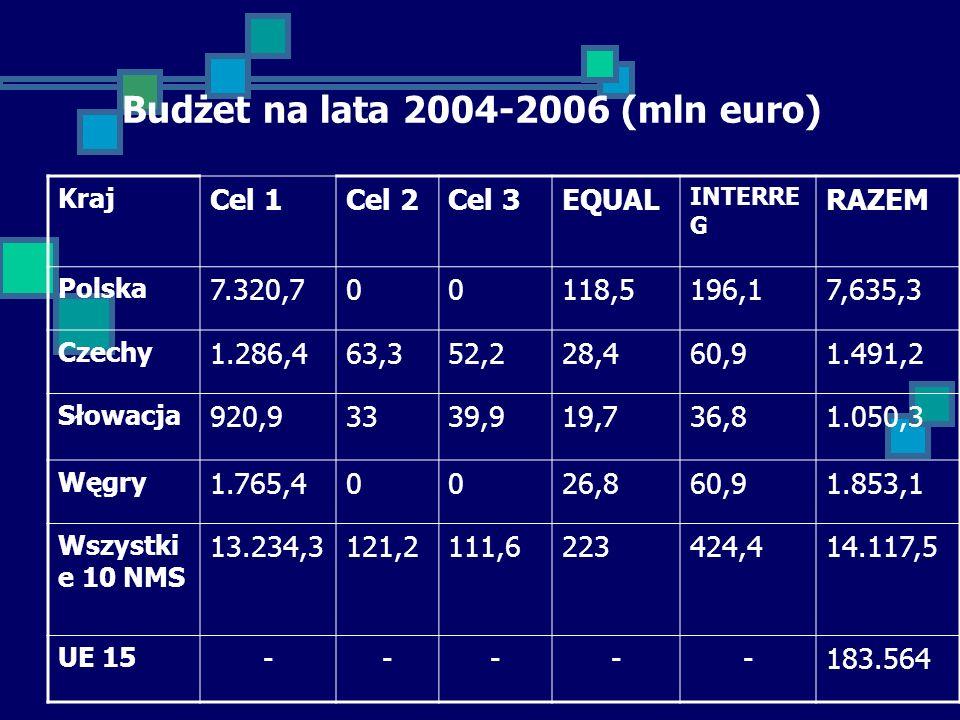 Budżet na lata 2004-2006 (mln euro) Kraj Cel 1Cel 2Cel 3EQUAL INTERRE G RAZEM Polska 7.320,700118,5196,17,635,3 Czechy 1.286,463,352,228,460,91.491,2 Słowacja 920,93339,919,736,81.050,3 Węgry 1.765,40026,860,91.853,1 Wszystki e 10 NMS 13.234,3121,2111,6223424,414.117,5 UE 15 -----183.564