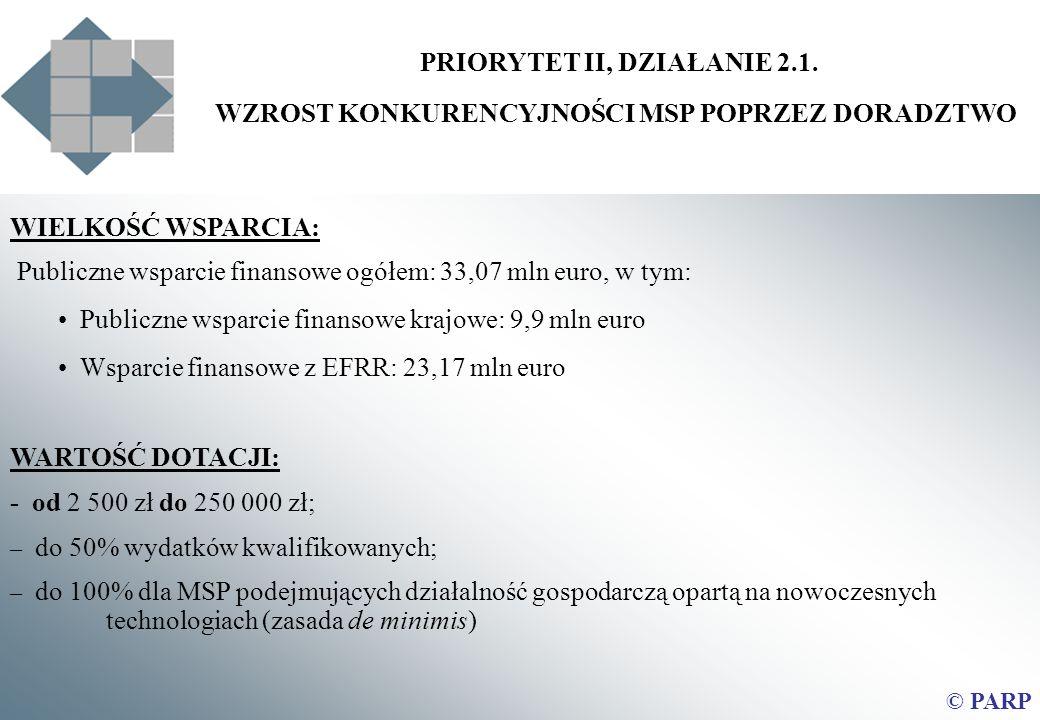PRIORYTET II, DZIAŁANIE 2.1. WZROST KONKURENCYJNOŚCI MSP POPRZEZ DORADZTWO © PARP WIELKOŚĆ WSPARCIA: Publiczne wsparcie finansowe ogółem: 33,07 mln eu