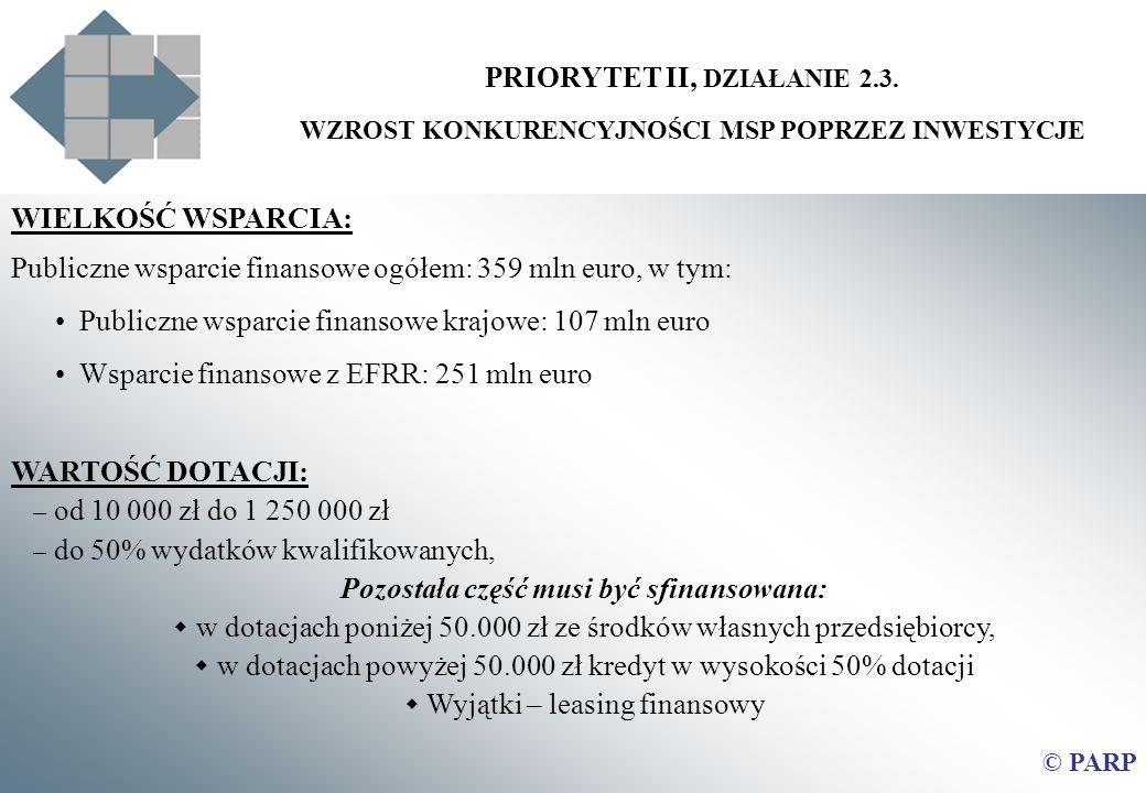 PRIORYTET II, DZIAŁANIE 2.3. WZROST KONKURENCYJNOŚCI MSP POPRZEZ INWESTYCJE WIELKOŚĆ WSPARCIA: Publiczne wsparcie finansowe ogółem: 359 mln euro, w ty