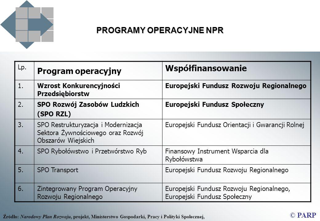 Lp. Program operacyjny Współfinansowanie 1.Wzrost Konkurencyjności Przedsiębiorstw Europejski Fundusz Rozwoju Regionalnego 2.SPO Rozwój Zasobów Ludzki