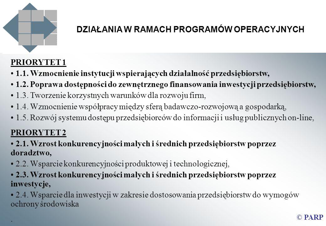 DZIAŁANIA W RAMACH PROGRAMÓW OPERACYJNYCH © PARP PRIORYTET 1 1.1. Wzmocnienie instytucji wspierających działalność przedsiębiorstw, 1.2. Poprawa dostę