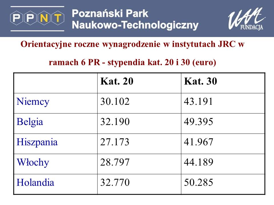 Orientacyjne roczne wynagrodzenie w instytutach JRC w ramach 6 PR - stypendia kat. 20 i 30 (euro) Kat. 20Kat. 30 Niemcy30.10243.191 Belgia32.19049.395