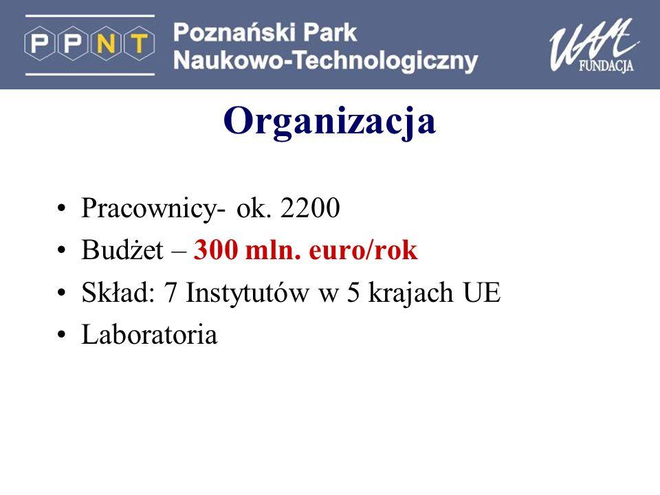 Organizacja Pracownicy- ok.2200 Budżet – 300 mln.