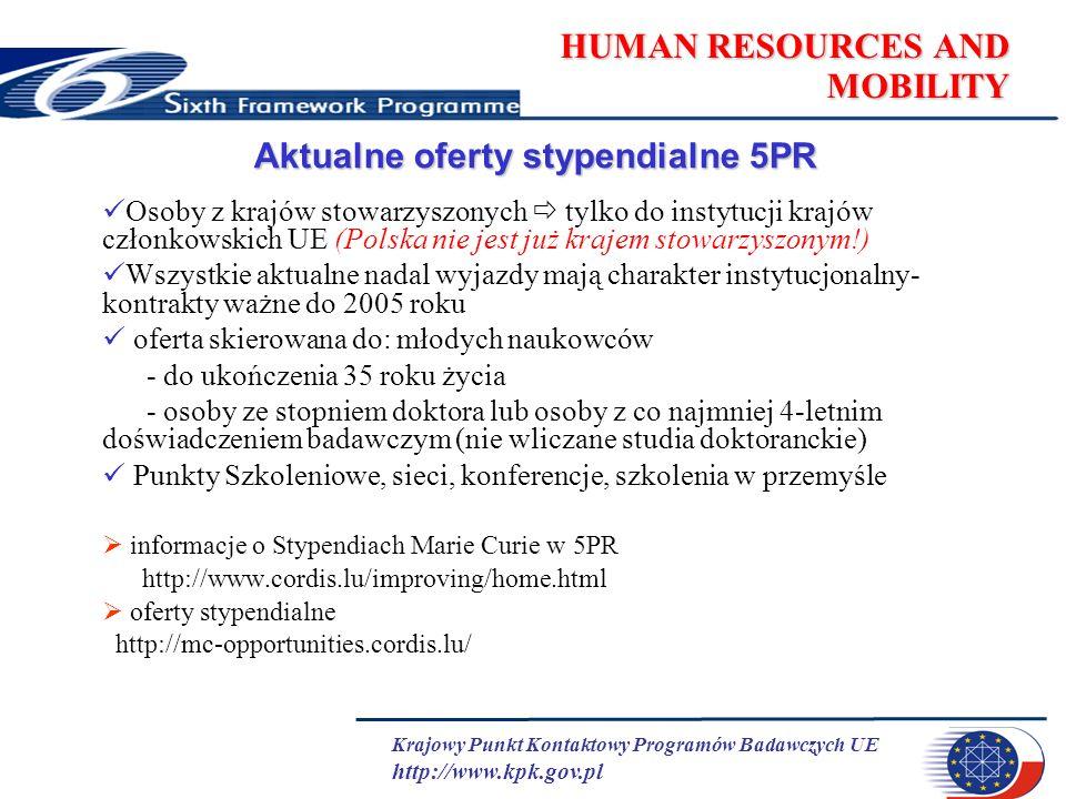 Krajowy Punkt Kontaktowy Programów Badawczych UE http://www.kpk.gov.pl HUMAN RESOURCES AND MOBILITY Aktualne oferty stypendialne 5PR Osoby z krajów stowarzyszonych tylko do instytucji krajów członkowskich UE (Polska nie jest już krajem stowarzyszonym!) Wszystkie aktualne nadal wyjazdy mają charakter instytucjonalny- kontrakty ważne do 2005 roku oferta skierowana do: młodych naukowców - do ukończenia 35 roku życia - osoby ze stopniem doktora lub osoby z co najmniej 4-letnim doświadczeniem badawczym (nie wliczane studia doktoranckie) Punkty Szkoleniowe, sieci, konferencje, szkolenia w przemyśle informacje o Stypendiach Marie Curie w 5PR http://www.cordis.lu/improving/home.html oferty stypendialne http://mc-opportunities.cordis.lu/