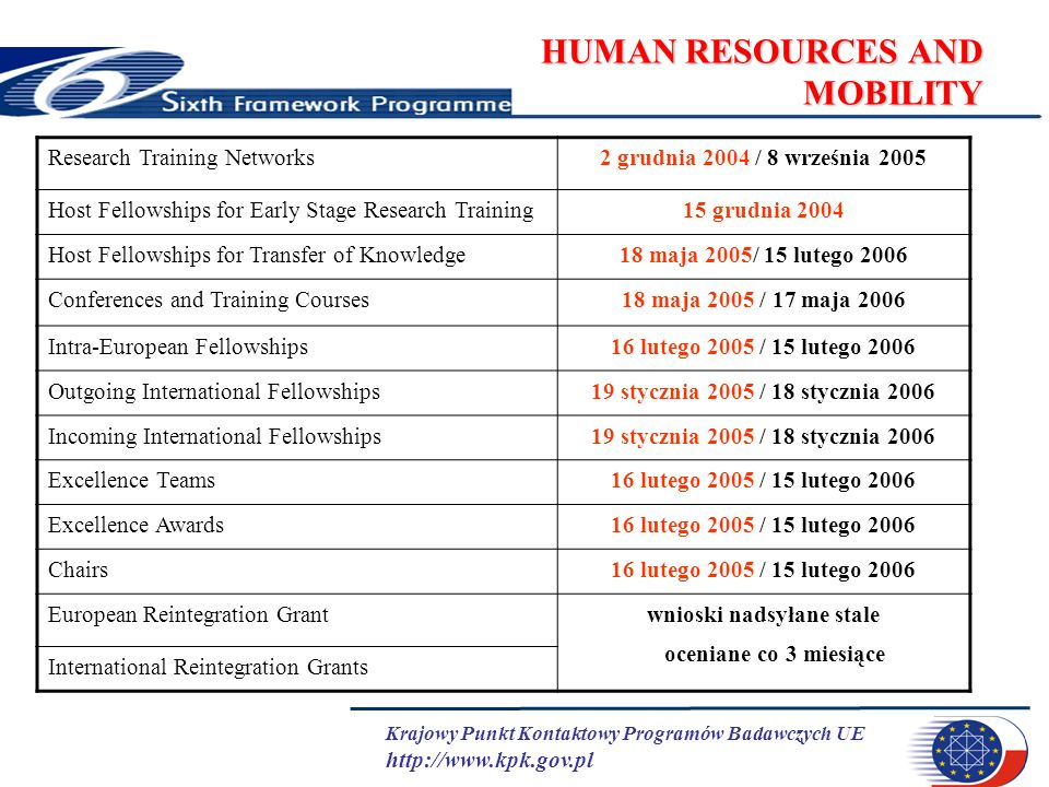 Krajowy Punkt Kontaktowy Programów Badawczych UE http://www.kpk.gov.pl HUMAN RESOURCES AND MOBILITY Research Training Networks2 grudnia 2004 / 8 września 2005 Host Fellowships for Early Stage Research Training15 grudnia 2004 Host Fellowships for Transfer of Knowledge18 maja 2005/ 15 lutego 2006 Conferences and Training Courses18 maja 2005 / 17 maja 2006 Intra-European Fellowships16 lutego 2005 / 15 lutego 2006 Outgoing International Fellowships19 stycznia 2005 / 18 stycznia 2006 Incoming International Fellowships19 stycznia 2005 / 18 stycznia 2006 Excellence Teams16 lutego 2005 / 15 lutego 2006 Excellence Awards16 lutego 2005 / 15 lutego 2006 Chairs16 lutego 2005 / 15 lutego 2006 European Reintegration Grantwnioski nadsyłane stale oceniane co 3 miesiące International Reintegration Grants