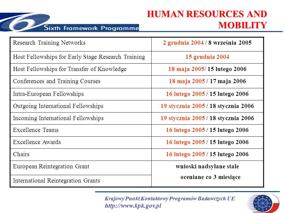 Krajowy Punkt Kontaktowy Programów Badawczych UE http://www.kpk.gov.pl HUMAN RESOURCES AND MOBILITY Research Training Networks2 grudnia 2004 / 8 wrześ