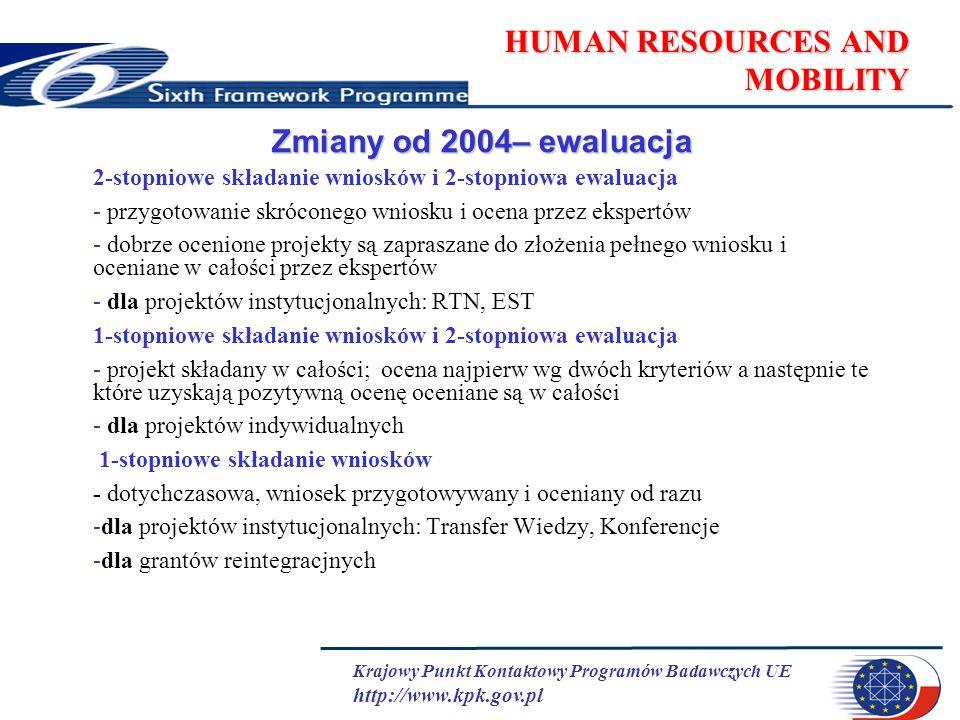 Krajowy Punkt Kontaktowy Programów Badawczych UE http://www.kpk.gov.pl HUMAN RESOURCES AND MOBILITY Zmiany od 2004– ewaluacja 2-stopniowe składanie wniosków i 2-stopniowa ewaluacja - przygotowanie skróconego wniosku i ocena przez ekspertów - dobrze ocenione projekty są zapraszane do złożenia pełnego wniosku i oceniane w całości przez ekspertów - dla projektów instytucjonalnych: RTN, EST 1-stopniowe składanie wniosków i 2-stopniowa ewaluacja - projekt składany w całości; ocena najpierw wg dwóch kryteriów a następnie te które uzyskają pozytywną ocenę oceniane są w całości - dla projektów indywidualnych 1-stopniowe składanie wniosków - dotychczasowa, wniosek przygotowywany i oceniany od razu -dla projektów instytucjonalnych: Transfer Wiedzy, Konferencje -dla grantów reintegracjnych