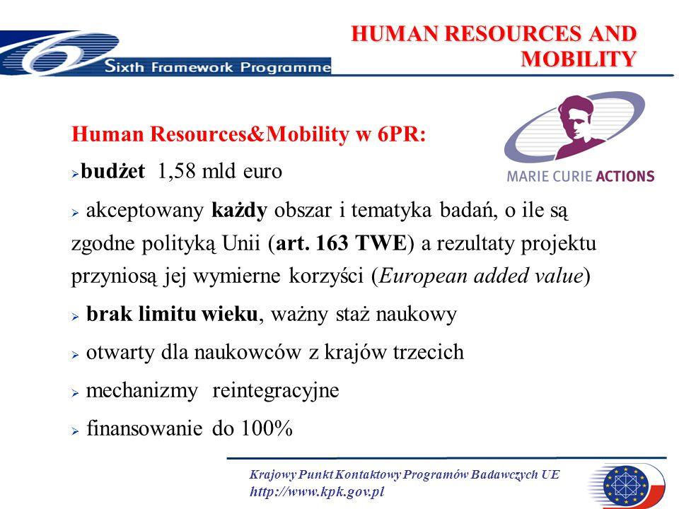 Krajowy Punkt Kontaktowy Programów Badawczych UE http://www.kpk.gov.pl HUMAN RESOURCES AND MOBILITY Human Resources&Mobility w 6PR: budżet 1,58 mld euro akceptowany każdy obszar i tematyka badań, o ile są zgodne polityką Unii (art.