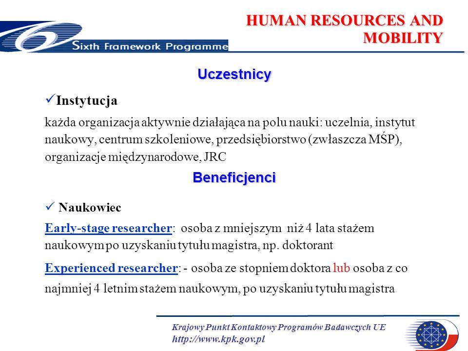 Krajowy Punkt Kontaktowy Programów Badawczych UE http://www.kpk.gov.pl HUMAN RESOURCES AND MOBILITY Uczestnicy Instytucja każda organizacja aktywnie działająca na polu nauki: uczelnia, instytut naukowy, centrum szkoleniowe, przedsiębiorstwo (zwłaszcza MŚP), organizacje międzynarodowe, JRCBeneficjenci Naukowiec Early-stage researcher: osoba z mniejszym niż 4 lata stażem naukowym po uzyskaniu tytułu magistra, np.